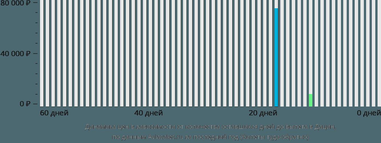 Динамика цен в зависимости от количества оставшихся дней до вылета в Дацин