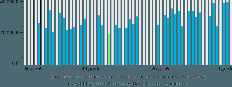 Динамика цен в зависимости от количества оставшихся дней до вылета в Дуранго