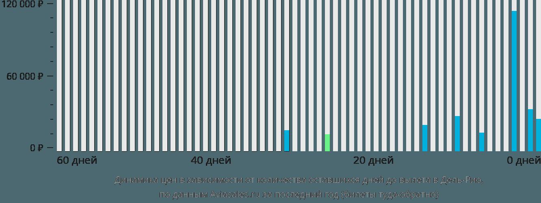 Динамика цен в зависимости от количества оставшихся дней до вылета в Дель-Рио