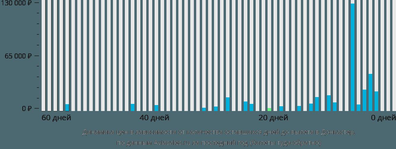 Динамика цен в зависимости от количества оставшихся дней до вылета в Донкастер