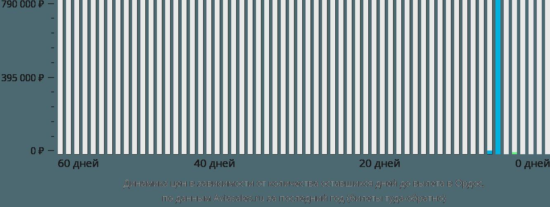 Динамика цен в зависимости от количества оставшихся дней до вылета в Ордос