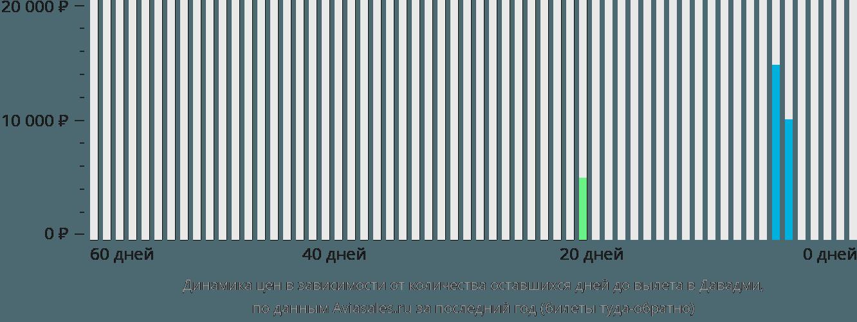 Динамика цен в зависимости от количества оставшихся дней до вылета в Давадми