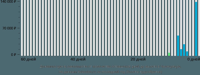 Динамика цен в зависимости от количества оставшихся дней до вылета в Чжанцзяцзе