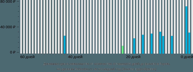 Динамика цен в зависимости от количества оставшихся дней до вылета в Карни