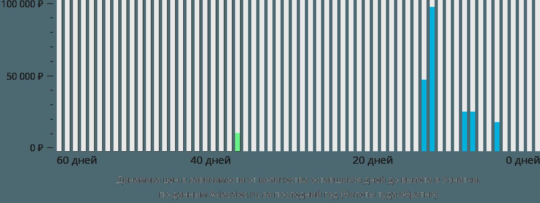 Динамика цен в зависимости от количества оставшихся дней до вылета в Уэнатчи