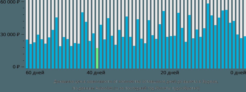 Динамика цен в зависимости от количества оставшихся дней до вылета в Никосию