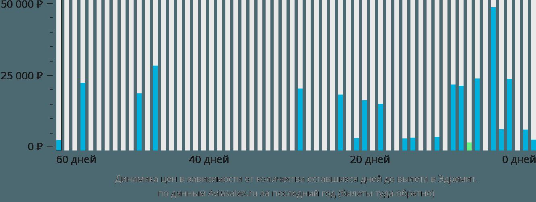 Динамика цен в зависимости от количества оставшихся дней до вылета в Эдремит