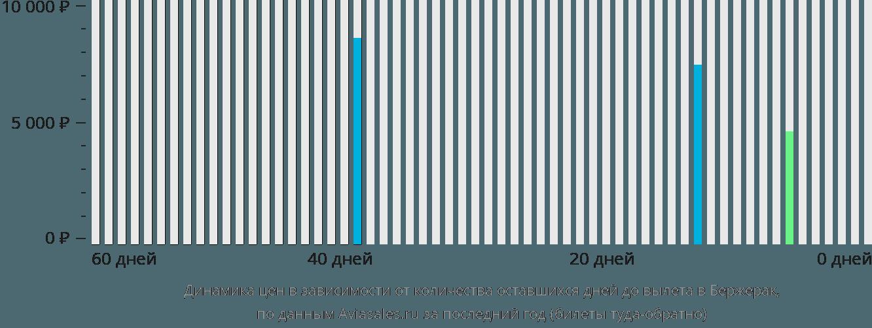 Динамика цен в зависимости от количества оставшихся дней до вылета в Бержерак