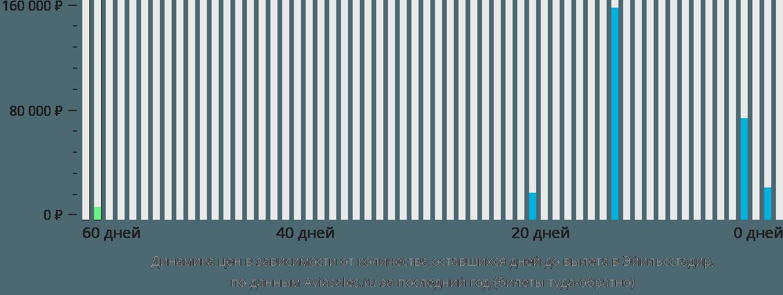 Динамика цен в зависимости от количества оставшихся дней до вылета в Эгильсстадир