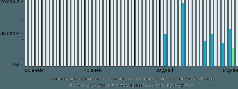 Динамика цен в зависимости от количества оставшихся дней до вылета в Эль-Ваджх