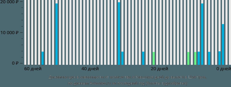 Динамика цен в зависимости от количества оставшихся дней до вылета в Шахтёрск