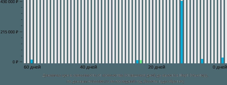Динамика цен в зависимости от количества оставшихся дней до вылета в Норт-Элеутера