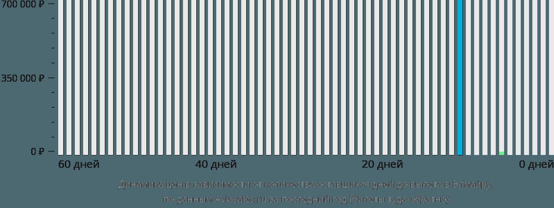 Динамика цен в зависимости от количества оставшихся дней до вылета Эльмира