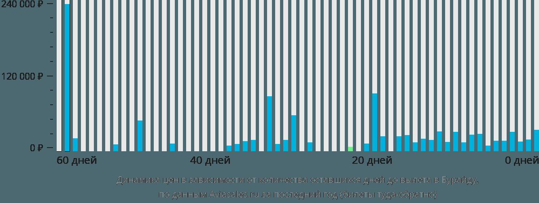 Динамика цен в зависимости от количества оставшихся дней до вылета в Бурайду