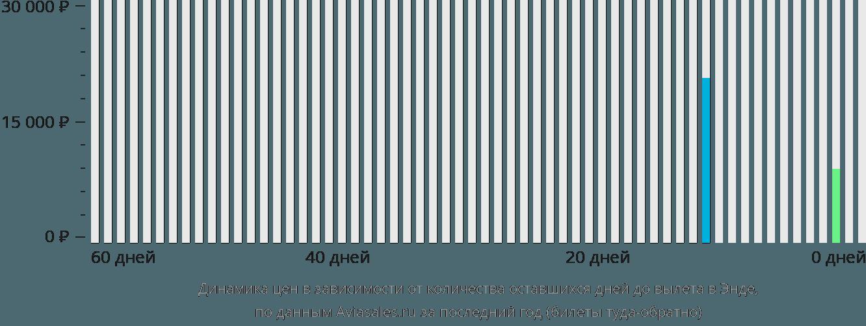 Динамика цен в зависимости от количества оставшихся дней до вылета в Энде