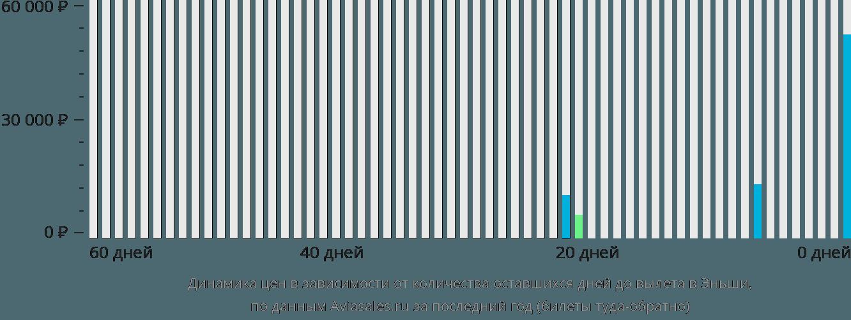 Динамика цен в зависимости от количества оставшихся дней до вылета в Эньши