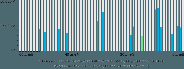 Динамика цен в зависимости от количества оставшихся дней до вылета Эль-Нидо