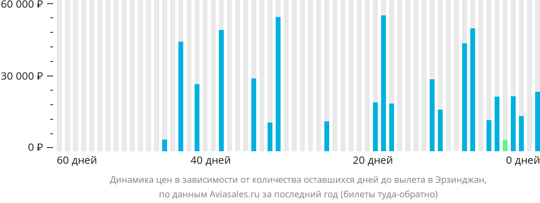 Динамика цен в зависимости от количества оставшихся дней до вылета Эрзинкан