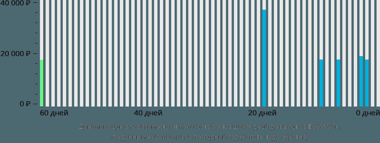 Динамика цен в зависимости от количества оставшихся дней до вылета в Ербогачён