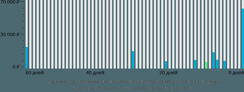 Динамика цен в зависимости от количества оставшихся дней до вылета в Эр-Рашидия