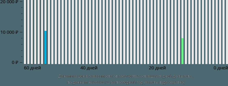 Динамика цен в зависимости от количества оставшихся дней до вылета Шорхэм-бай-Си