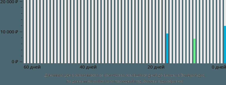 Динамика цен в зависимости от количества оставшихся дней до вылета Эсмеральдас