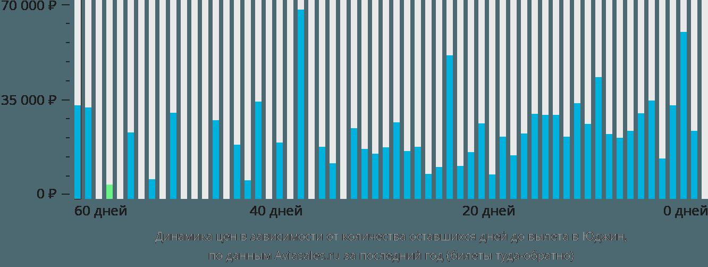 Динамика цен в зависимости от количества оставшихся дней до вылета в Юджина