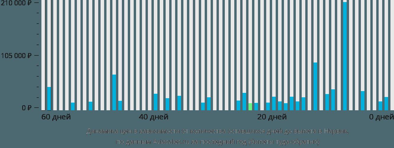 Динамика цен в зависимости от количества оставшихся дней до вылета в Нарвик