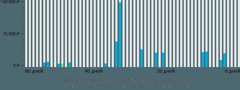 Динамика цен в зависимости от количества оставшихся дней до вылета в Эксетер