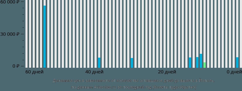 Динамика цен в зависимости от количества оставшихся дней до вылета в Йопаль