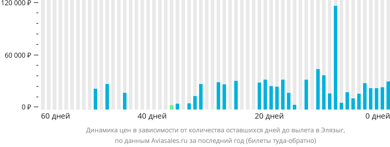 Динамика цен в зависимости от количества оставшихся дней до вылета в Элязыг