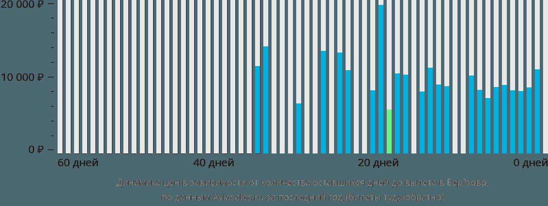 Динамика цен в зависимости от количества оставшихся дней до вылета Березово