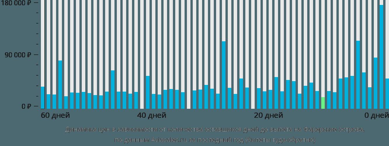 Динамика цен в зависимости от количества оставшихся дней до вылета на Фарерские острова