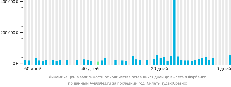 Динамика цен в зависимости от количества оставшихся дней до вылета в Фэрбенкса