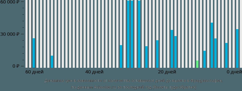 Динамика цен в зависимости от количества оставшихся дней до вылета в Фдридрихсхафен