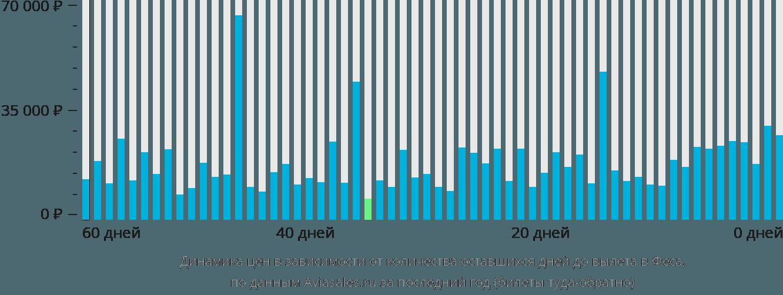 Динамика цен в зависимости от количества оставшихся дней до вылета в Феса
