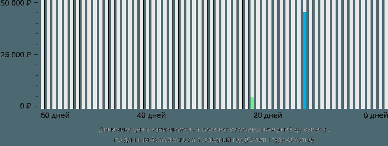 Динамика цен в зависимости от количества оставшихся дней до вылета Эль-Фуджайра