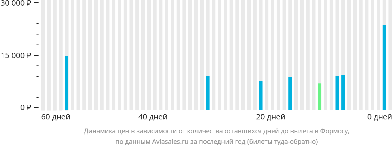 Динамика цен в зависимости от количества оставшихся дней до вылета в Формосу