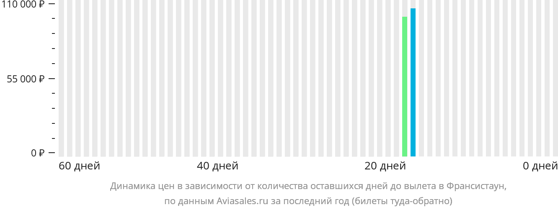 Динамика цен в зависимости от количества оставшихся дней до вылета в Франсистаун