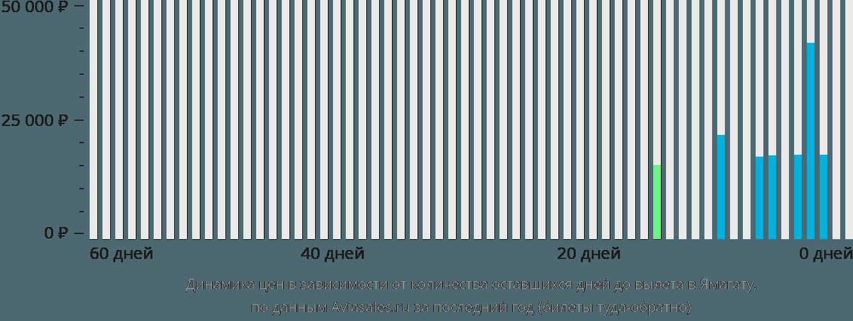 Динамика цен в зависимости от количества оставшихся дней до вылета в Ямагату