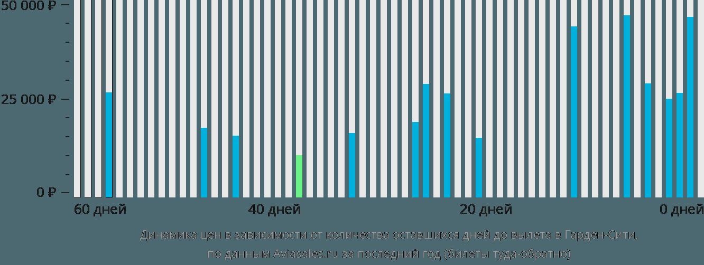 Динамика цен в зависимости от количества оставшихся дней до вылета в Гарден Сити