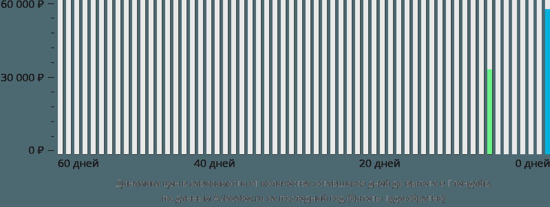 Динамика цен в зависимости от количества оставшихся дней до вылета в Глендайв
