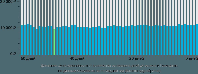 Динамика цен в зависимости от количества оставшихся дней до вылета в Геленджик