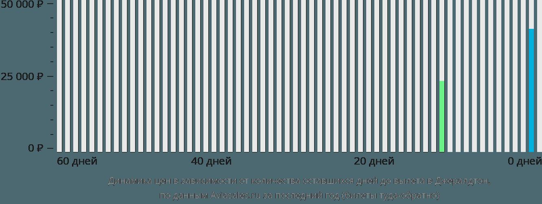 Динамика цен в зависимости от количества оставшихся дней до вылета в Джералдтон