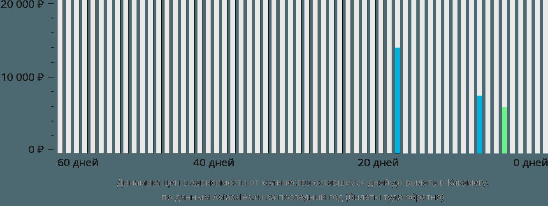 Динамика цен в зависимости от количества оставшихся дней до вылета в Какамегу