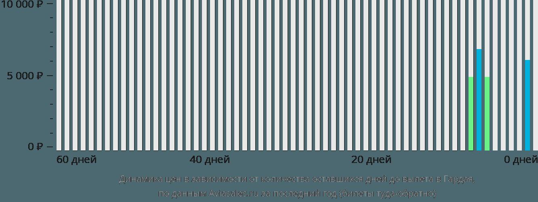 Динамика цен в зависимости от количества оставшихся дней до вылета в Гардая