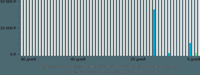 Динамика цен в зависимости от количества оставшихся дней до вылета в Джиджель