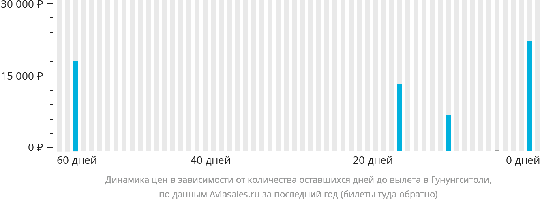Динамика цен в зависимости от количества оставшихся дней до вылета в Гунунгситоли