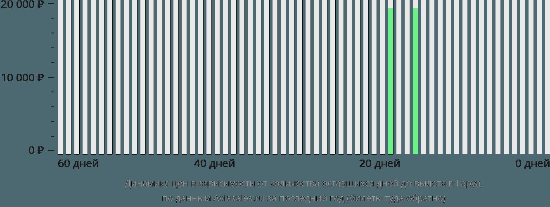 Динамика цен в зависимости от количества оставшихся дней до вылета Гаруа