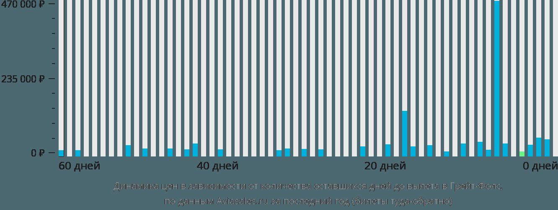 Динамика цен в зависимости от количества оставшихся дней до вылета Грейт-Фолс